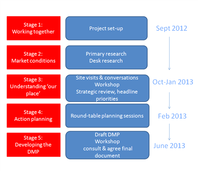 DMP flowchart of stages